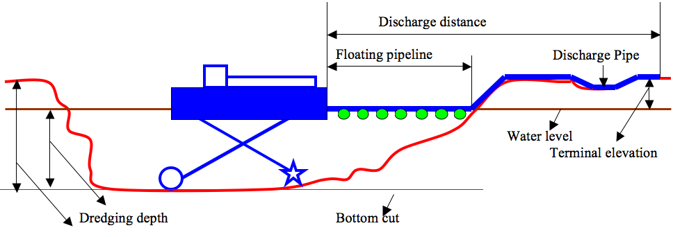 Diagram Pengerukan