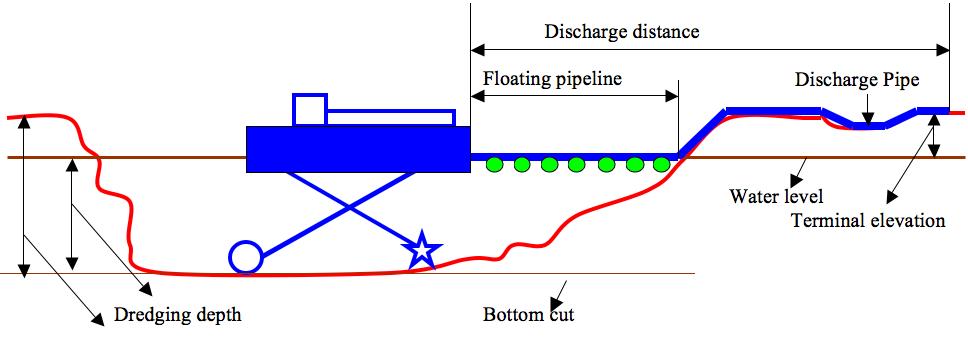 Diagrama de dragagem